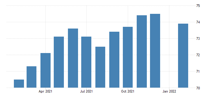 united states employees on nonfarm payrolls in danbury ct necta thous of persons m nsa fed data