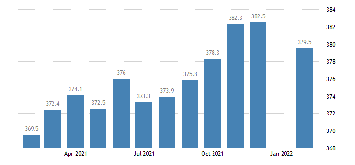united states employees on nonfarm payrolls in dayton oh msa thous of persons m nsa fed data