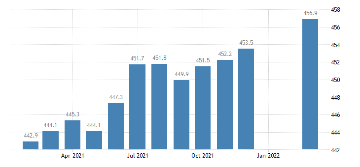 united states employees on nonfarm payrolls in delaware thous of persons m sa fed data