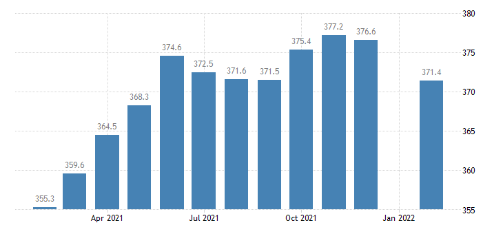 united states employees on nonfarm payrolls in des moines west des moines ia msa thous of persons m nsa fed data