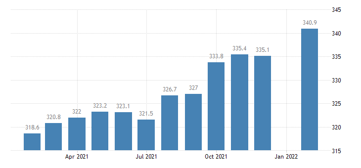 united states employees on nonfarm payrolls in durham nc msa thous of persons m nsa fed data