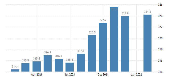 united states employees on nonfarm payrolls in el paso tx msa thous of persons m nsa fed data