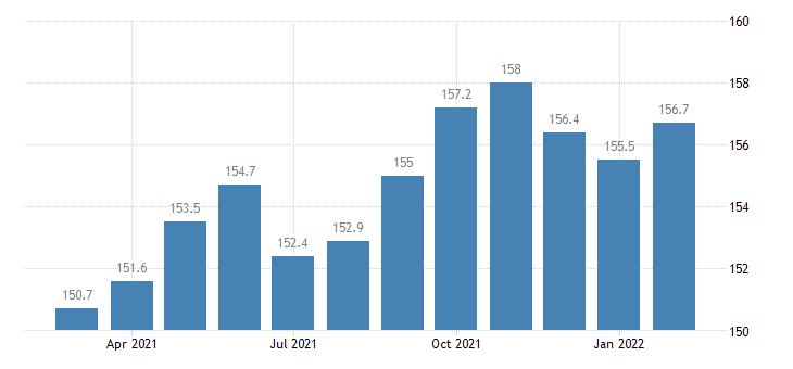 united states employees on nonfarm payrolls in eugene springfield or msa thous of persons m nsa fed data