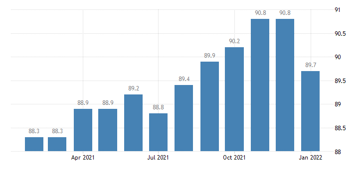 united states employees on nonfarm payrolls in florence sc msa thous of persons m nsa fed data