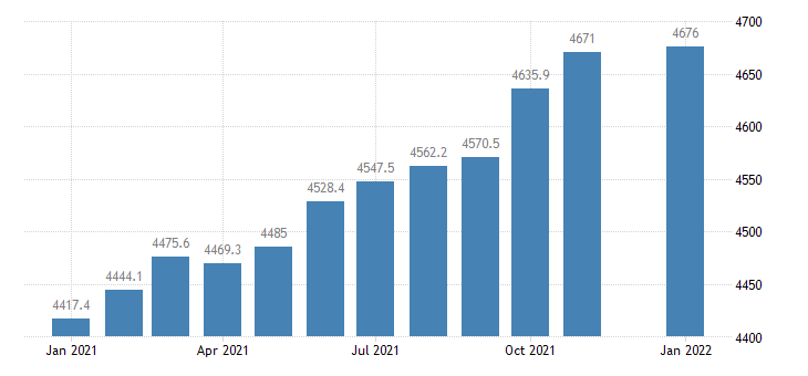 united states employees on nonfarm payrolls in georgia thous of persons m nsa fed data
