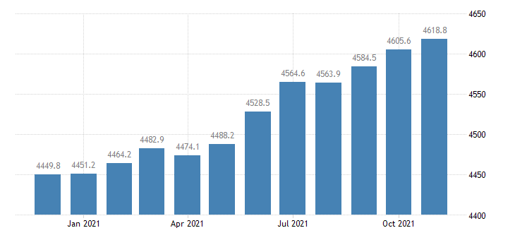 united states employees on nonfarm payrolls in georgia thous of persons m sa fed data