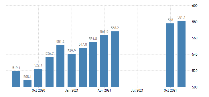 united states employees on nonfarm payrolls in hawaii thous of persons m nsa fed data