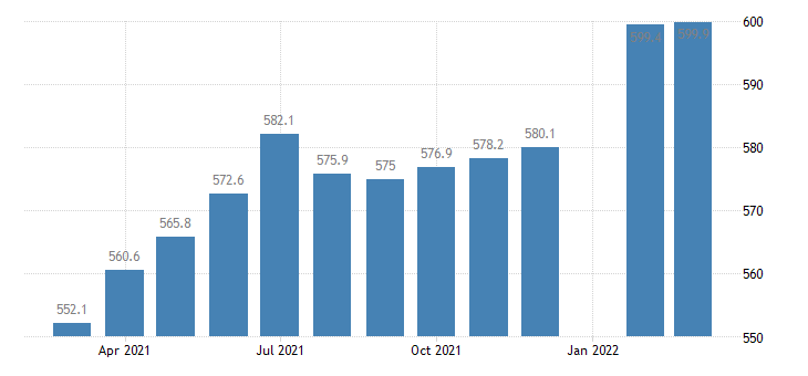 united states employees on nonfarm payrolls in hawaii thous of persons m sa fed data