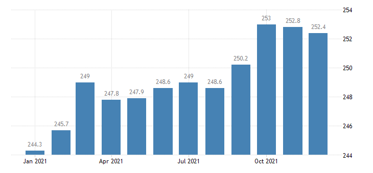 united states employees on nonfarm payrolls in huntsville al msa thous of persons m nsa fed data