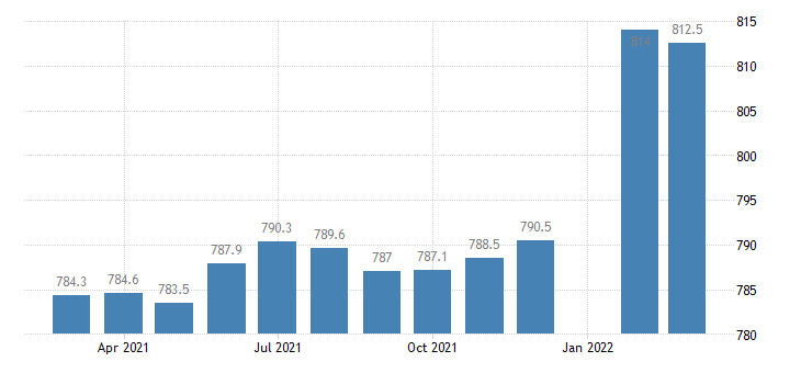 united states employees on nonfarm payrolls in idaho thous of persons m sa fed data