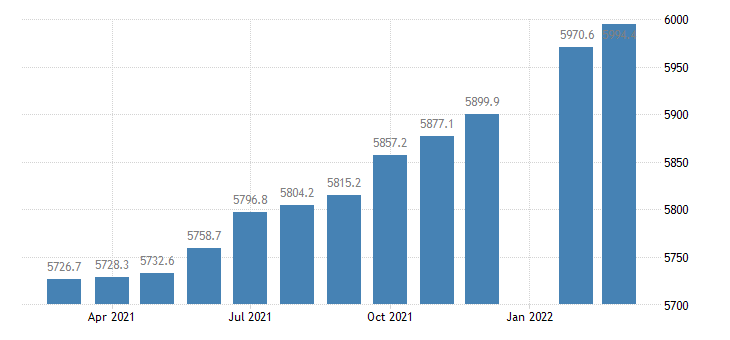 united states employees on nonfarm payrolls in illinois thous of persons m sa fed data