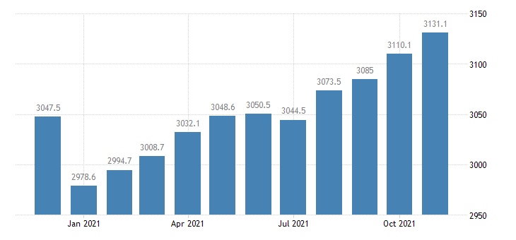 united states employees on nonfarm payrolls in indiana thous of persons m nsa fed data