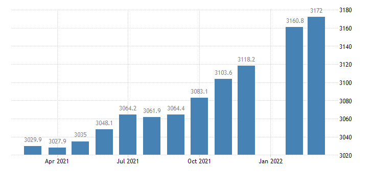 united states employees on nonfarm payrolls in indiana thous of persons m sa fed data