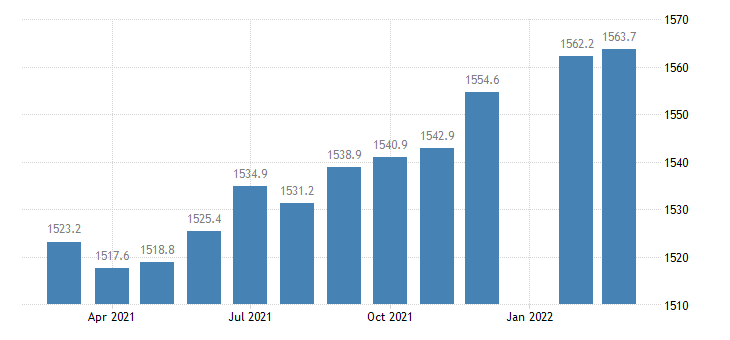 united states employees on nonfarm payrolls in iowa thous of persons m sa fed data