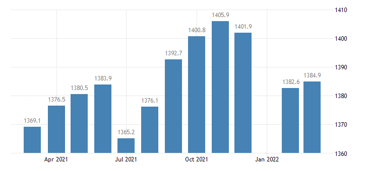 united states employees on nonfarm payrolls in kansas thous of persons m nsa fed data