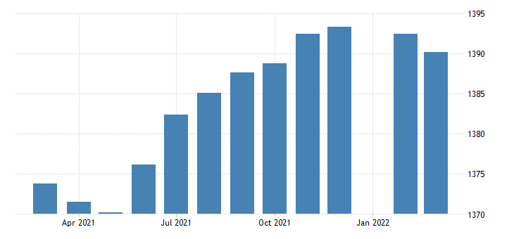 united states employees on nonfarm payrolls in kansas thous of persons m sa fed data