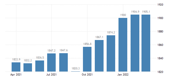 united states employees on nonfarm payrolls in louisiana thous of persons m sa fed data