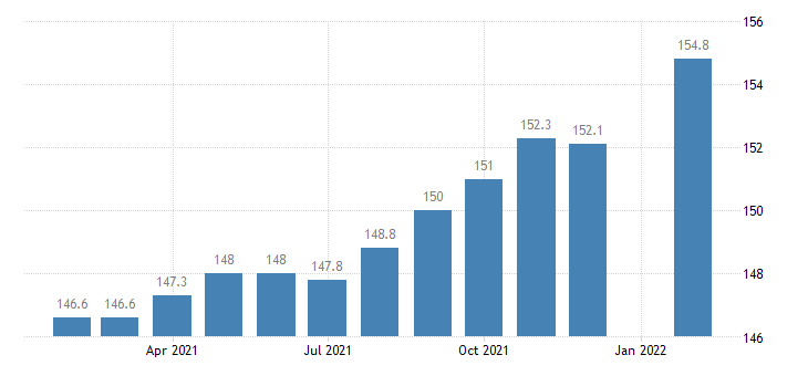 united states employees on nonfarm payrolls in lubbock tx msa thous of persons m nsa fed data