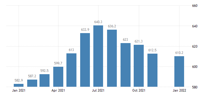 united states employees on nonfarm payrolls in maine thous of persons m nsa fed data