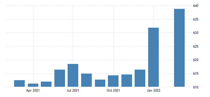 united states employees on nonfarm payrolls in maine thous of persons m sa fed data