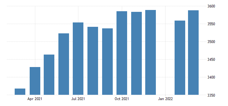 united states employees on nonfarm payrolls in massachusetts thous of persons m nsa fed data