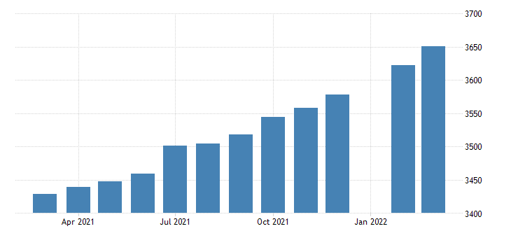 united states employees on nonfarm payrolls in massachusetts thous of persons m sa fed data