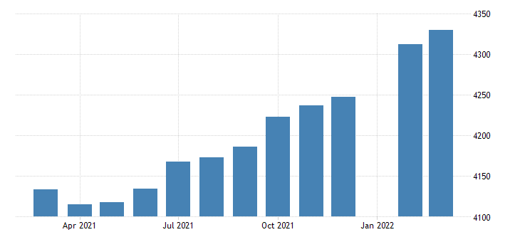 united states employees on nonfarm payrolls in michigan thous of persons m sa fed data