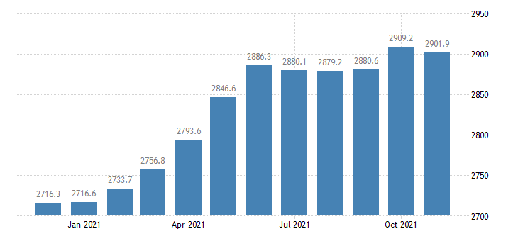united states employees on nonfarm payrolls in minnesota thous of persons m nsa fed data