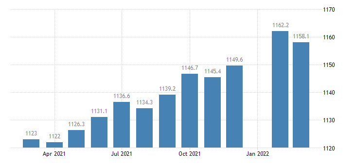 united states employees on nonfarm payrolls in mississippi thous of persons m sa fed data