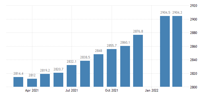 united states employees on nonfarm payrolls in missouri thous of persons m sa fed data