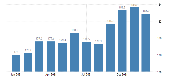 united states employees on nonfarm payrolls in mobile al msa thous of persons m nsa fed data