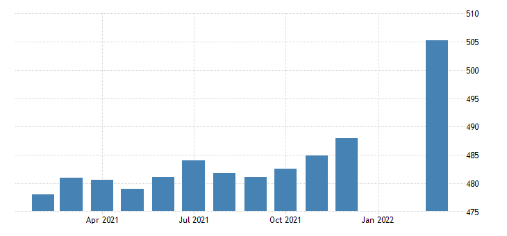 united states employees on nonfarm payrolls in montana thous of persons m sa fed data