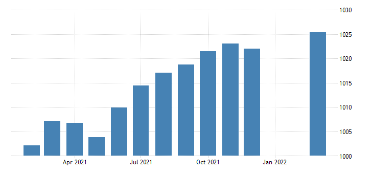 united states employees on nonfarm payrolls in nebraska thous of persons m sa fed data