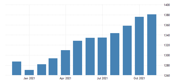 united states employees on nonfarm payrolls in nevada thous of persons m nsa fed data