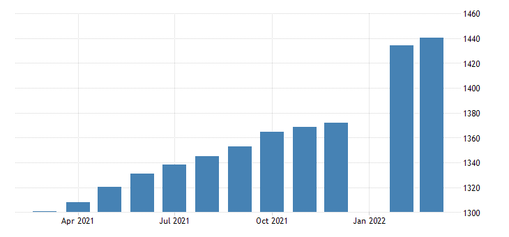 united states employees on nonfarm payrolls in nevada thous of persons m sa fed data