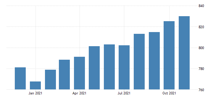 united states employees on nonfarm payrolls in new mexico thous of persons m nsa fed data