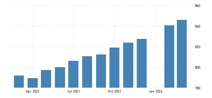 united states employees on nonfarm payrolls in new mexico thous of persons m sa fed data