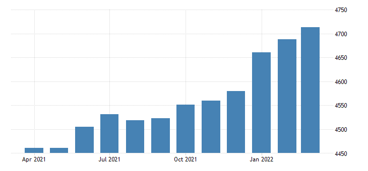 united states employees on nonfarm payrolls in north carolina thous of persons m sa fed data