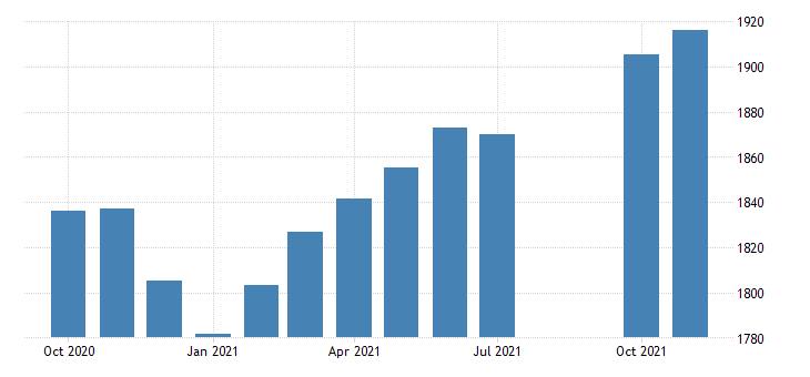 united states employees on nonfarm payrolls in oregon thous of persons m nsa fed data