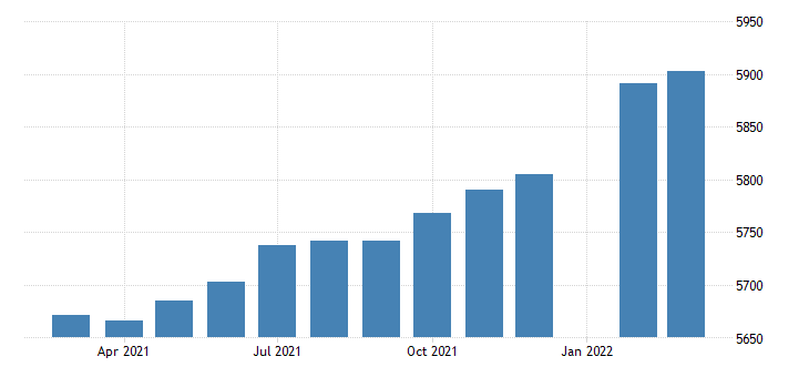 united states employees on nonfarm payrolls in pennsylvania thous of persons m sa fed data