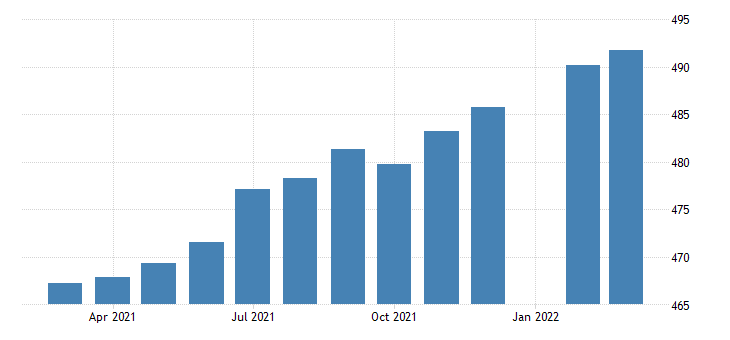 united states employees on nonfarm payrolls in rhode island thous of persons m sa fed data