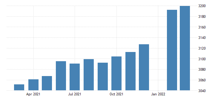 united states employees on nonfarm payrolls in tennessee thous of persons m sa fed data