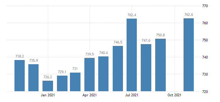 united states employees on nonfarm payrolls in the district of columbia thous of persons m nsa fed data