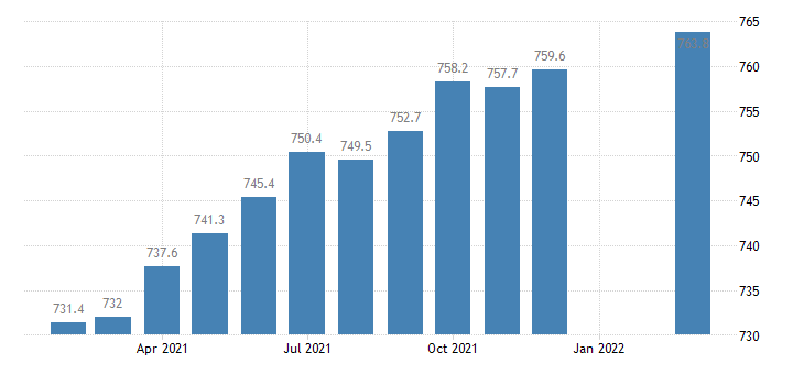 united states employees on nonfarm payrolls in the district of columbia thous of persons m sa fed data