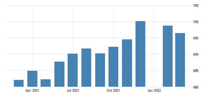 united states employees on nonfarm payrolls in west virginia thous of persons m sa fed data