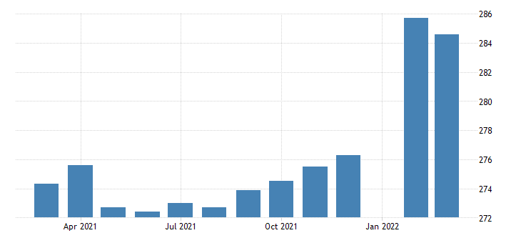 united states employees on nonfarm payrolls in wyoming thous of persons m sa fed data