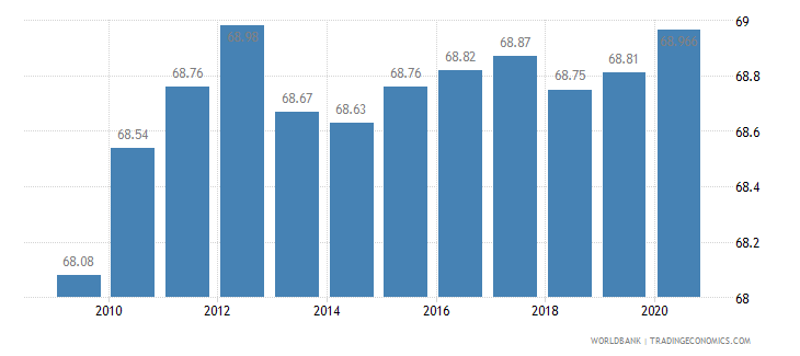 united states employees services male percent of male employment wb data
