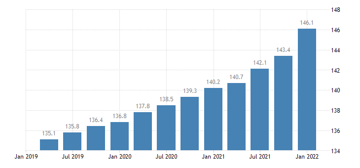 united states employment cost index benefits private industry workers index dec 2005 100 q sa fed data