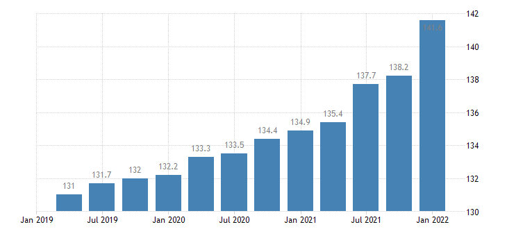 united states employment cost index benefits private industry workers manufacturing index dec 2005 100 q sa fed data