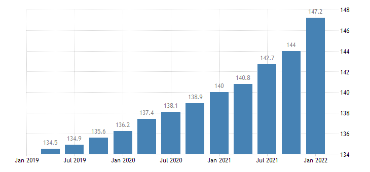 united states employment cost index benefits private industry workers service occupations index dec 2005 100 q sa fed data
